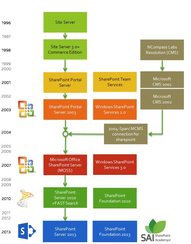 تاریخچه شیرپوینت